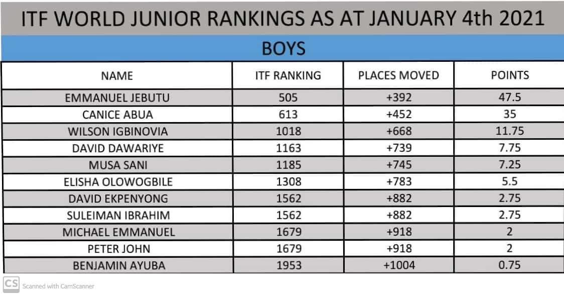 Nigerian Boys ITF World Junior Rankings 04012021